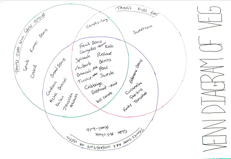 Venn Diagram of Veg